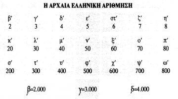 Και πάλι σχετικά με την ελληνική αρίθμηση