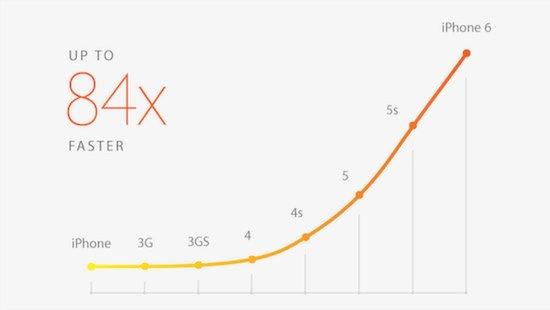 iphone_6_performance_1